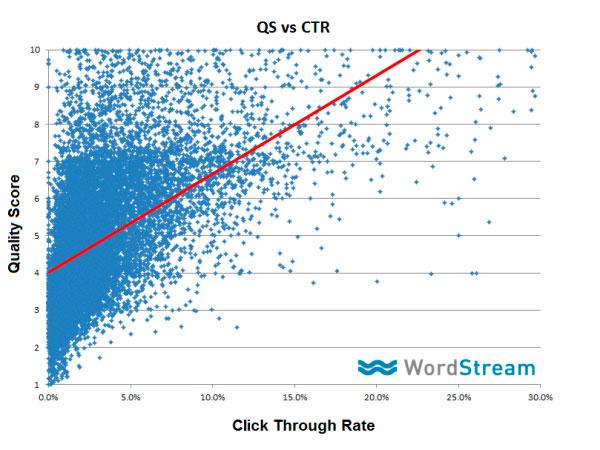 ctr ppc quality score adwords
