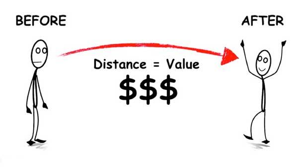 valor del producto y mercado