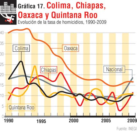 gráfica 17