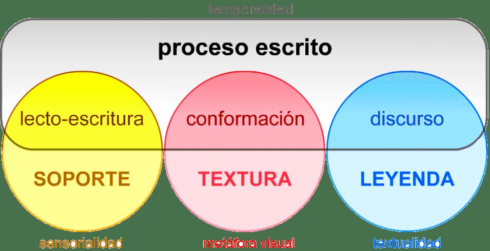 FAPO:__ACTIVIDADES__:__INVESTIGACIÓN__:Escritura_Tesis:_TESIS_:__casos_2a_MITAD:__ILUS_FLASH:circles-PROCESS_good.png