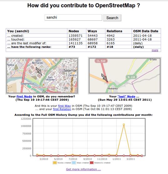 Estadísticas contribución a OpenStreetMap