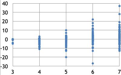 Figura representa ganhos e perdas de bolsas permanentes da Capes em programas de pós-graduação da USP. A variação positiva é significativa nos programas com notas 6 e 7, mas mesmo entre eles houve perdas importantes - Imagem: Thiago Signorini Gonçalves/UFRJ