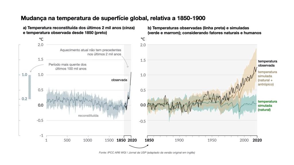 mudança na temperatura de superfície global