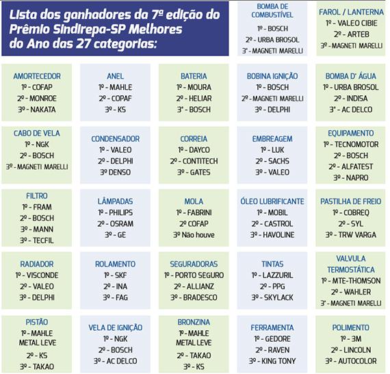 tabela-sindirepa sp
