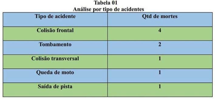 Tabela da operaçào da PRF 1