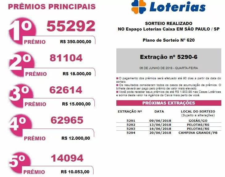 Resultado da Loteria Federal/ Fonte Caixa