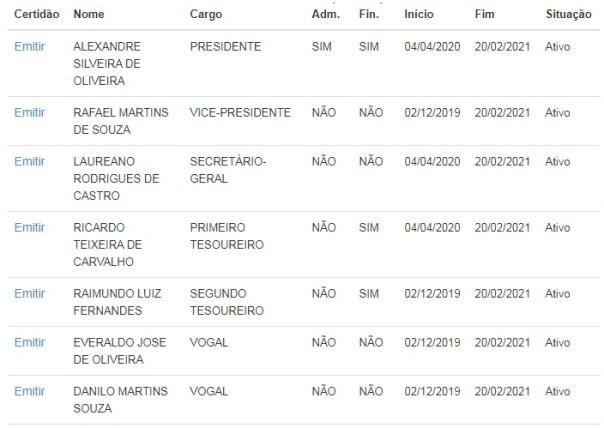 Composição do órgão provisório do PSD de Contagem – Imagem obtida no sítio eletrônico do TSE em 18/07/2020 pela equipe de Redação do Jornal Viva Voz