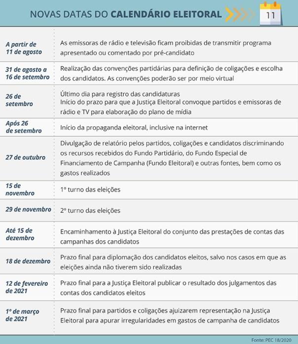 Novas datas do calendário eleitoral (Fonte da imagem: Agência Câmara de Notícias)