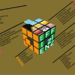 Rubik's Zauberwürfel als Werbeartikel
