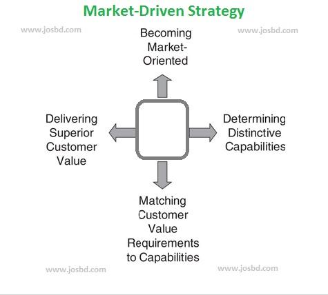 Market-Driven-Strategy