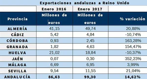 Exportaciones-andaluzas-a-Reino-Unido