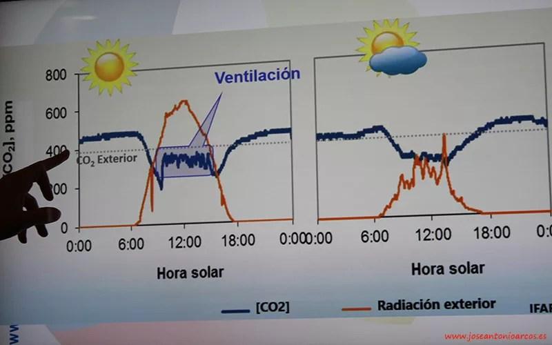 Ventilación, SDC, Sistemas de Calor.