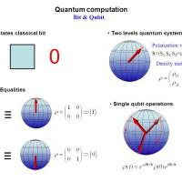 Computación cuántica.
