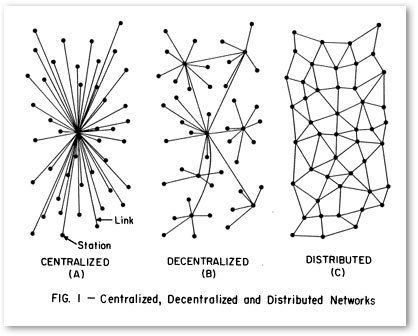 Transformation numérique: de réseau centralisé à décentralisé, puis distribué.