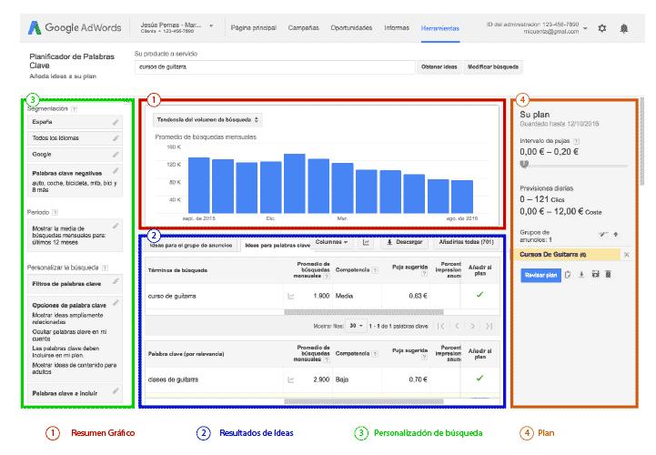 Estructura del planificador de palabras clave de Google Adwords