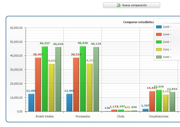 Cómo comparar estadísticas de diferentes envíos