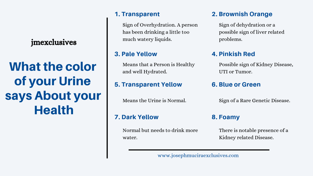 Urine Color Indications