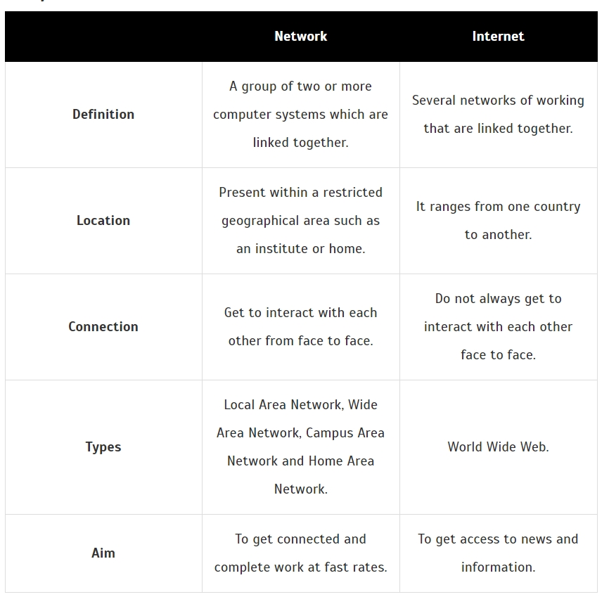 Internet vs Network