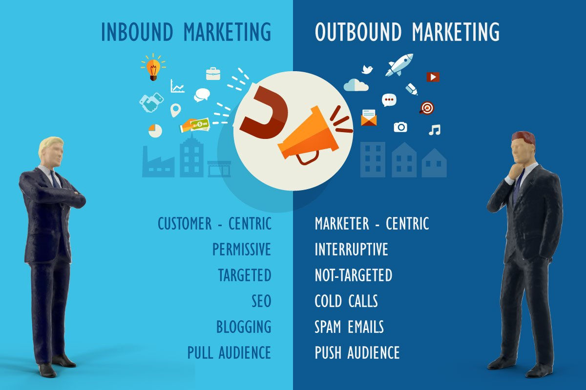 Outbound & Inbound Marketing
