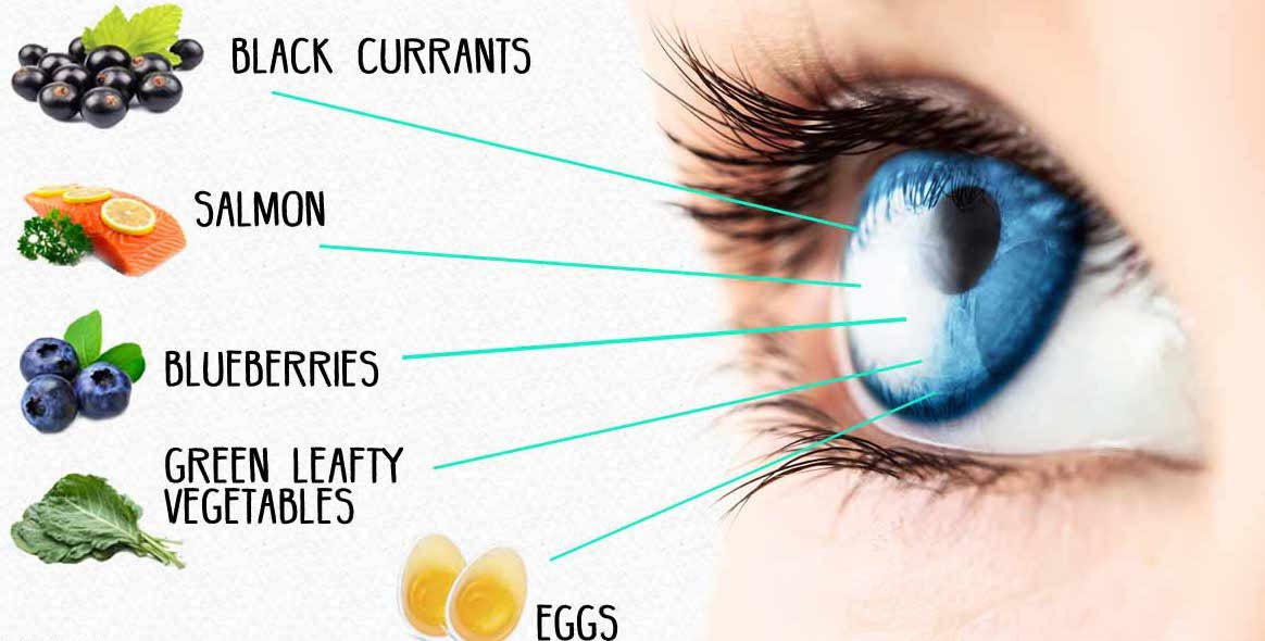 Healthy Eyesight Guide