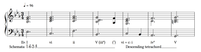 Ex. 2a. The gestures in phrase 1