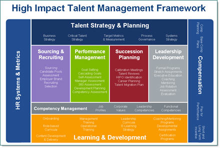 Bersin & Associates Talent ManagementFramework