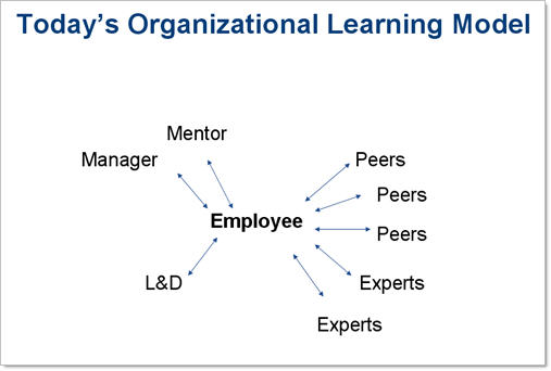 Corporate Learning Networks