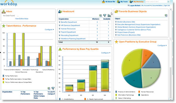 Workday Analytics with Widgets and Dashboards