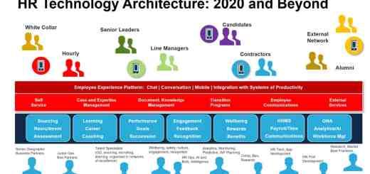 HR Technology 2020
