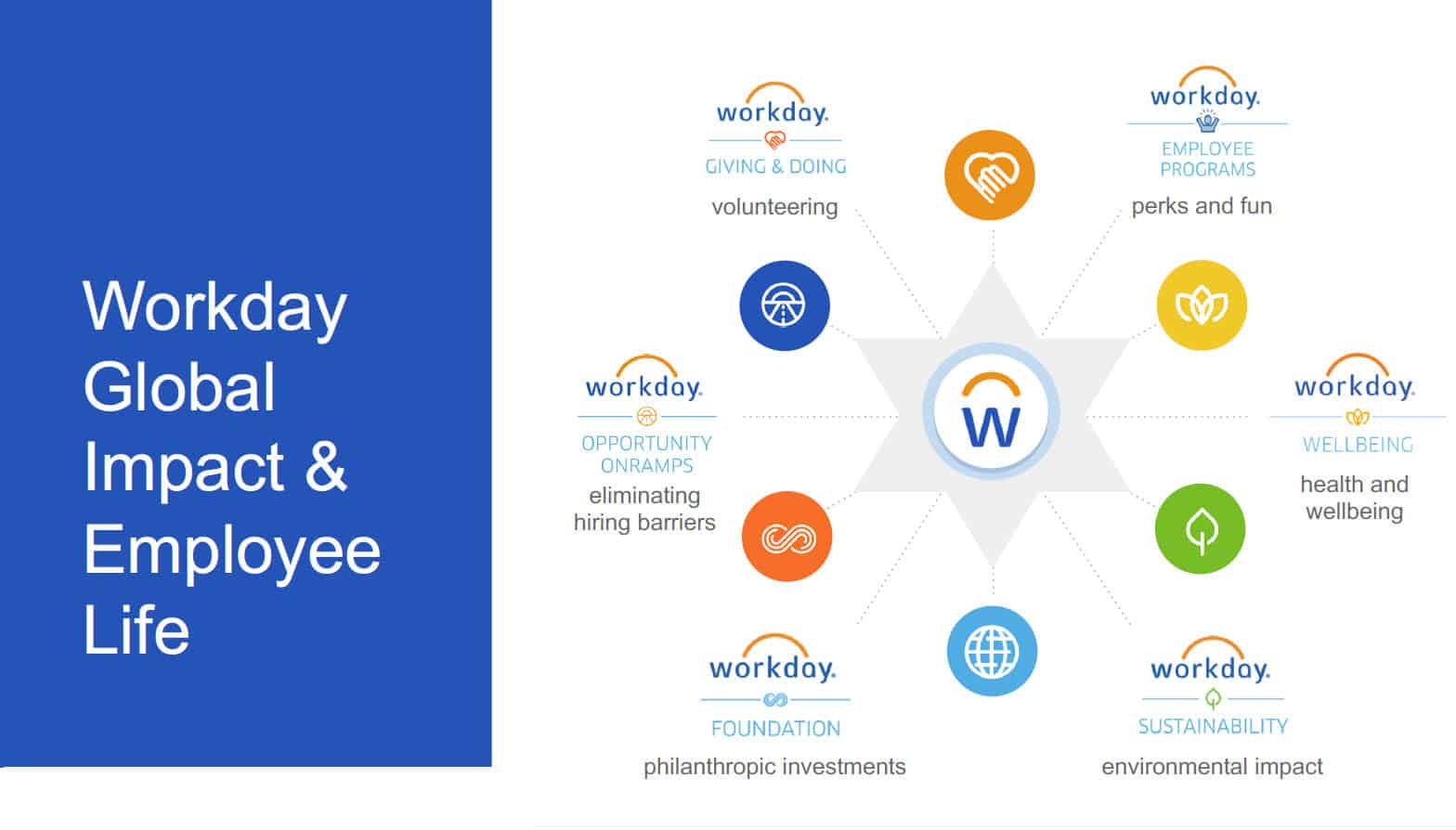 workday employee experience