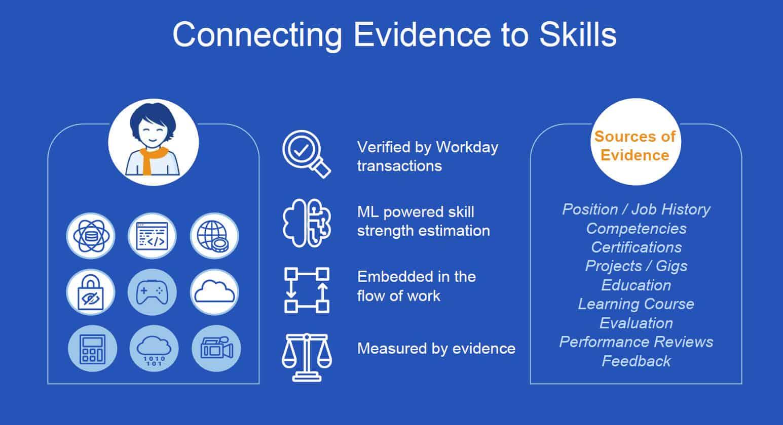 workday skills cloud verification