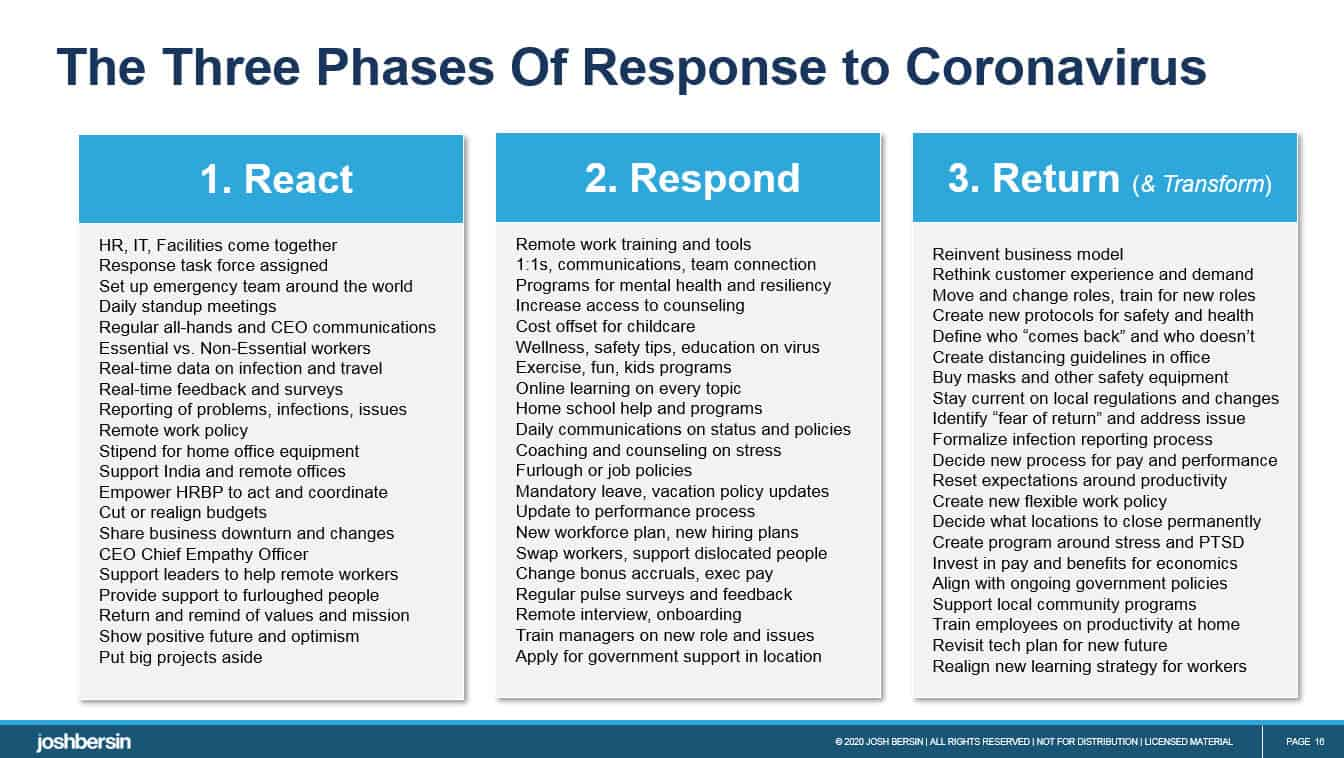 Coronavirus Recovery