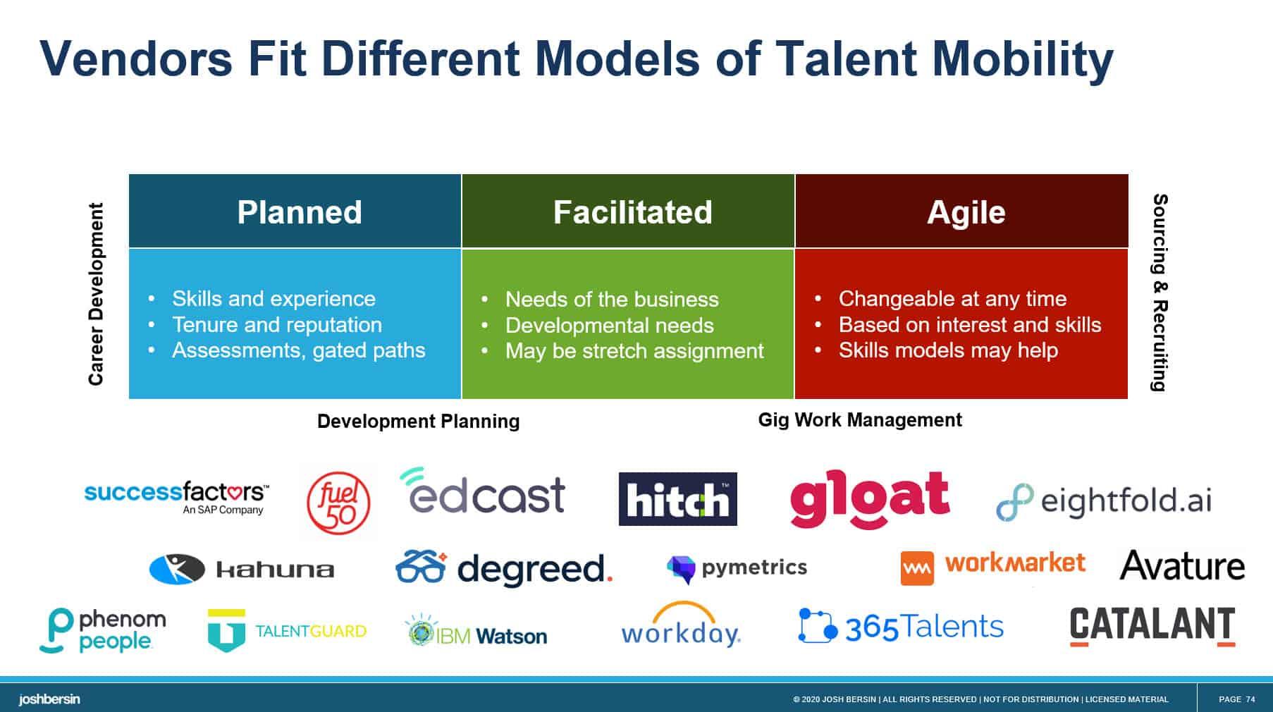 Talent Marketplace Vendors