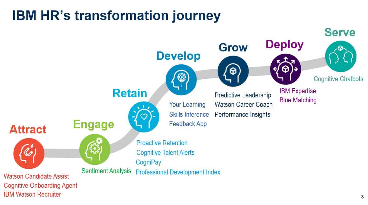 IBM HR Transformatoin