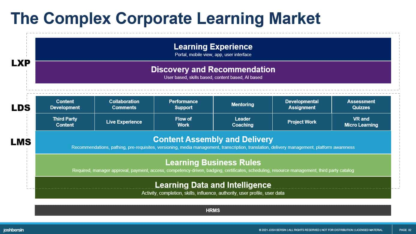 Corporate Learning Market