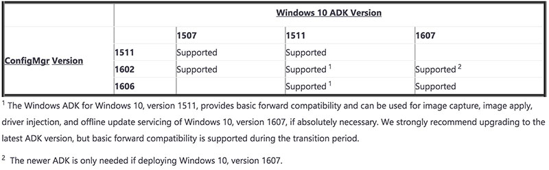 Which Version of the ADK should I use with SCCM