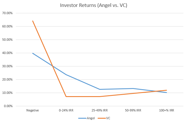 Angels have a smoother return than VCs