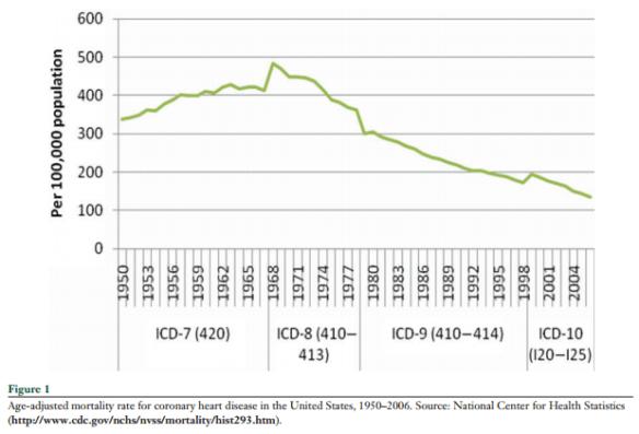 Age-adjusted CV mortality, 1950 - 2006
