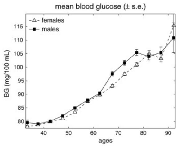 fasting-blood-sugar-vs-age_yashin09