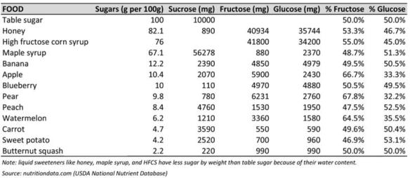 fructose-glucose