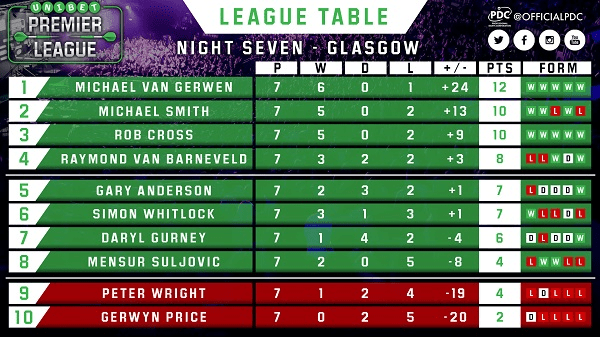PL Table