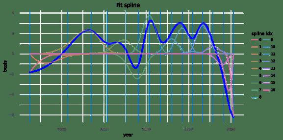 fit-spline-basis