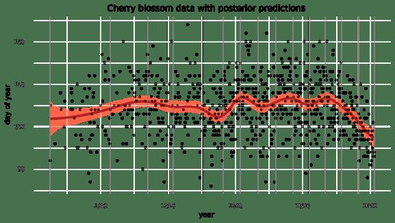 posterior-predictions