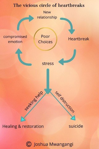 A flow chart showing the various stages of stress development and heartbreak