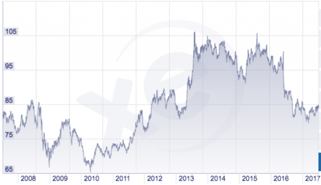 10 year exchange rate for GBP vs INR