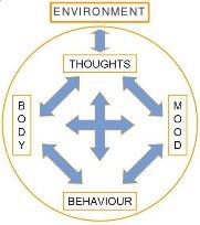 Cognitive behavioral therapy model -- blocks