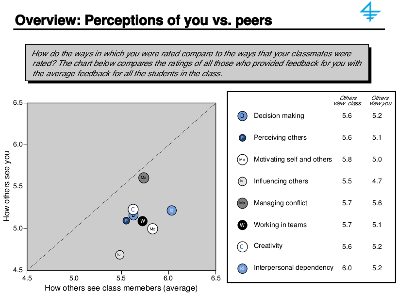 360 Feedback: How others perceive you versus peers