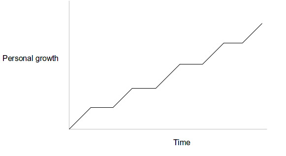 Overall personal growth over time