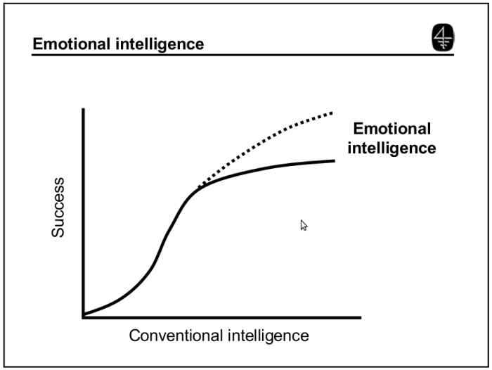 Emotional  versus conventional intellignce