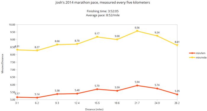 Joshua Spodek's 2014 New York City Marathon Results